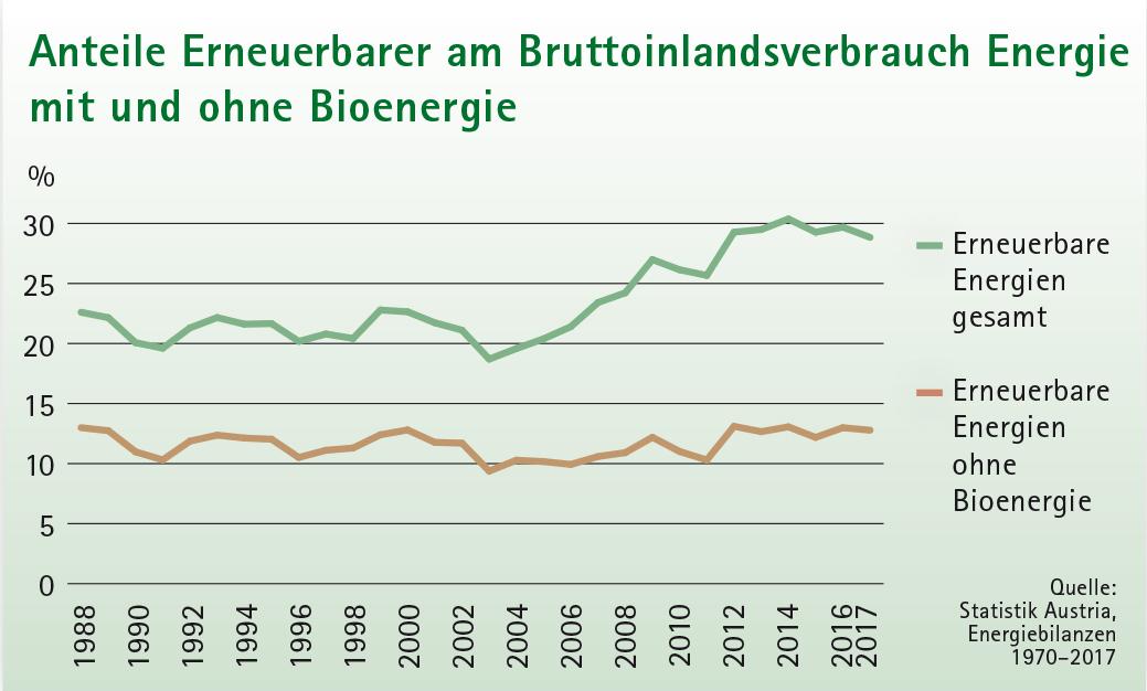 Grafik Anteil Erneuerbarer Energie