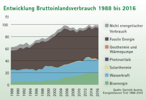 Flächendiagramm Entwicklung Bruttoinlandsverbrauch Energie 1988 - 2016