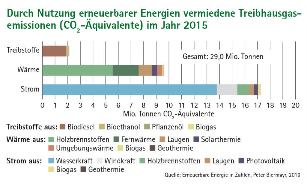 Balkendiagramm Durch Nutzung erneuerbarer Energien vermiedene Treibhausgas-Emissionen (CO2-Äwuivalente) im Jahr 2015