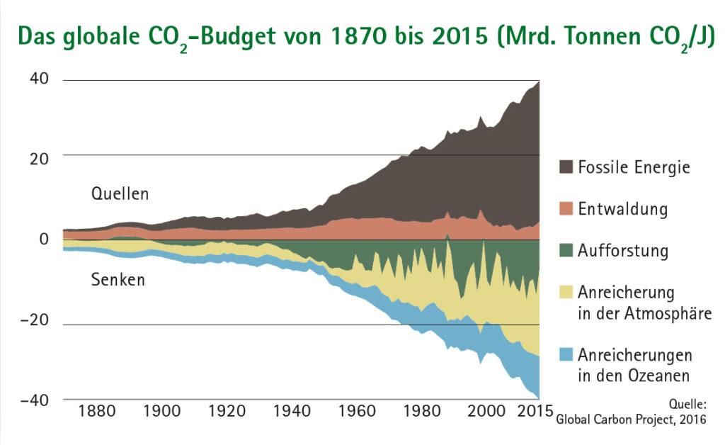 Flächendiagramm Das globale CO2-Budget von 1870 bis 2015 (Mrd. Tonnen CO2/J.)