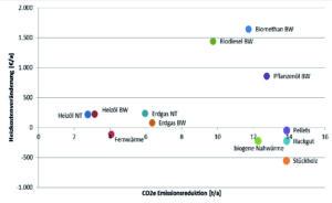 Heizkostenveränderung und CO2-Emissionsreduktion der Alternativsysteme jeweils pro Jahr gegenüber dem Referenzsystem alter Ölkessel im unsanierten Einfamilienhaus. Abkürzungen: NT–Niedertemperatur; BW–Brennwert.