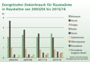 Bioenergie trägt seit kurzem mehr zur Raumwärmeversorgung der Vorarlberger Haushalte bei als Heizöl.