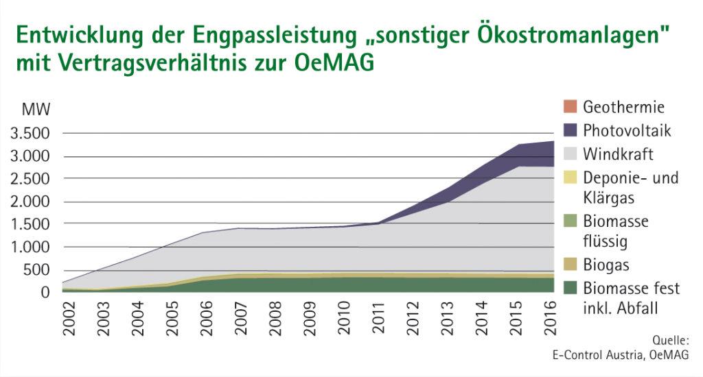 """Flächendiagramm Entwicklung der Engpassleistung """"sonstiger Ökostromanlagen"""" mit Vertragsverhältnis zur OeMAG"""