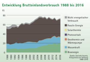 Flächendiagramm Entwicklung Bruttoinlandsverbrauch Energie 1988 - 2016 Salzburg