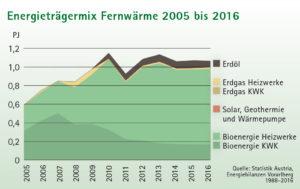 Fernwärme in Vorarlberg stammt zu 92 % aus Biomasse-Heizwerken oder Holzkraftwerken, die meist Schadholz bzw. Nebenprodukte der Forstwirtschaft verwenden.