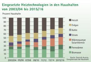 Nur mehr jeder vierte Haushalt in Vorarlberg besitzt eine Ölheizung, vor zwölf Jahren war es fast jeder zweite.