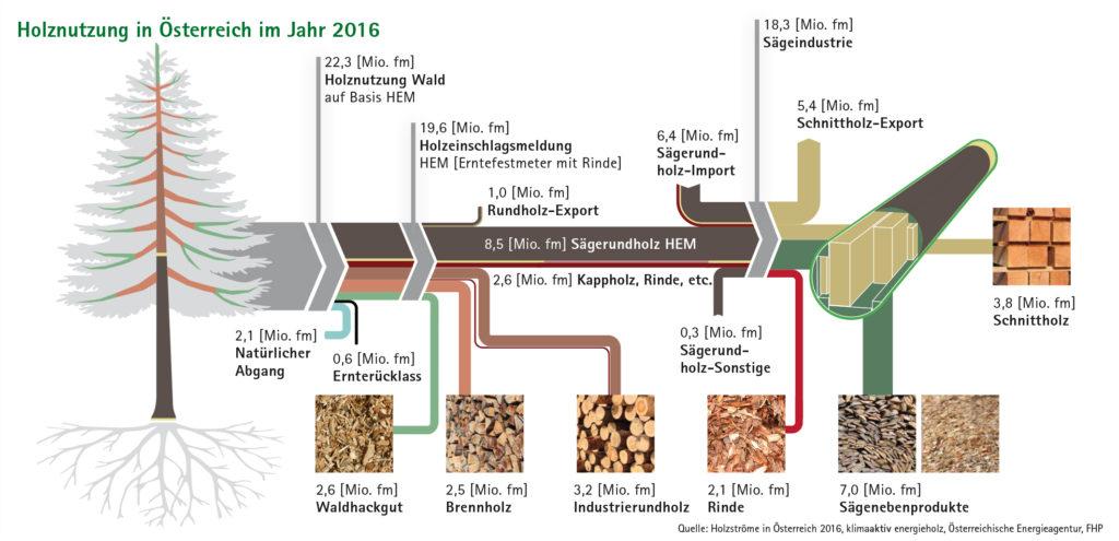 Flussdiagramm Holznutzung in Österreich im Jahr 2016
