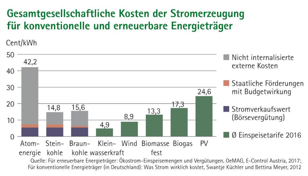 Balkendiagramm Gesamtgesellschaftliche Kosten der Stromerzeugung für konventionelle und erneuerbare Energieträger