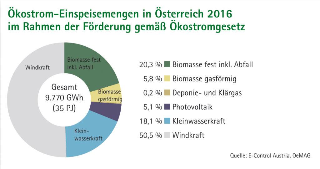 Kreisdiagramm Ökostrom-Einspeisemengen in Österreich 2016 im Rahmen der Förderung gemäß Ökostromgesetz