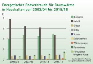 Balkendiagramm Energetischer Endverbrauch für Raumwärme in Haushalten von 2003/04 bis 2015/16 in Tirol