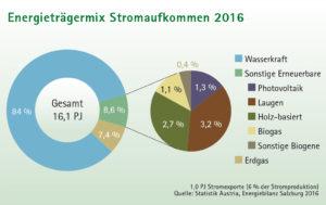 Kreisdiagramm Energieträgermix Stromaufkommen 2016 Salzburg