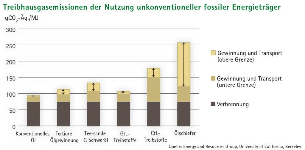 Balkendiagramm Treibhausgasemissionen der Nutzung unkenventioneller Fossiler Energieträger