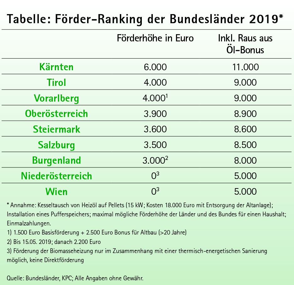 Tabelle Förderungen Heolzheizungen Bundesländer Ranking 2019
