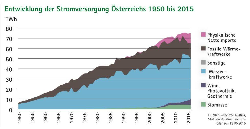 Flächendiagramm Entwicklung der Stromversorgung Österreichs 1950 bis 2015